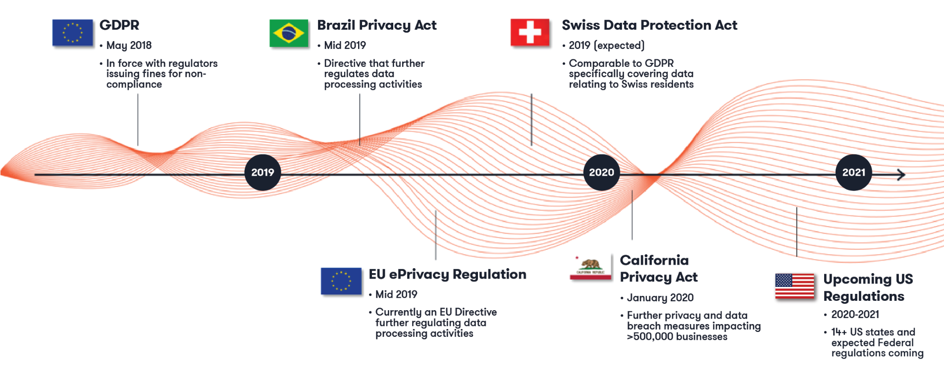 Privacy Wave Graphic